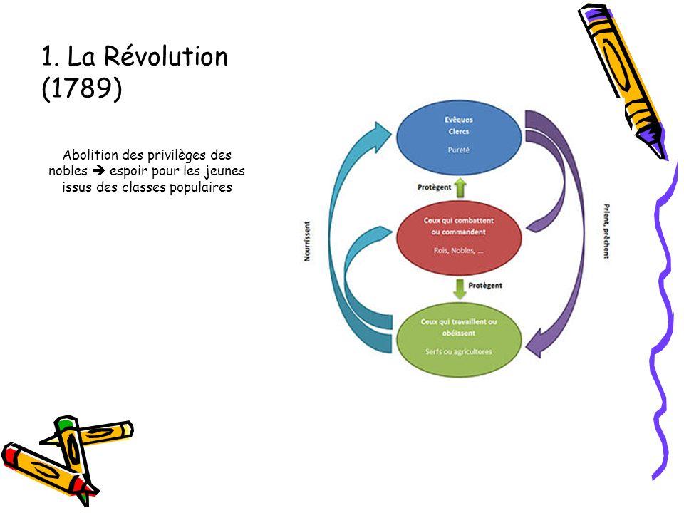 1. La Révolution (1789) Abolition des privilèges des nobles espoir pour les jeunes issus des classes populaires