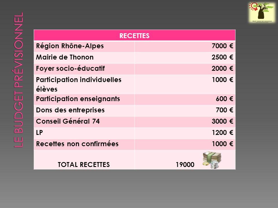 RECETTES Région Rhône-Alpes7000 Mairie de Thonon2500 Foyer socio-éducatif2000 Participation individuelles élèves 1000 Participation enseignants600 Dons des entreprises700 Conseil Général 743000 LP1200 Recettes non confirmées1000 TOTAL RECETTES19000