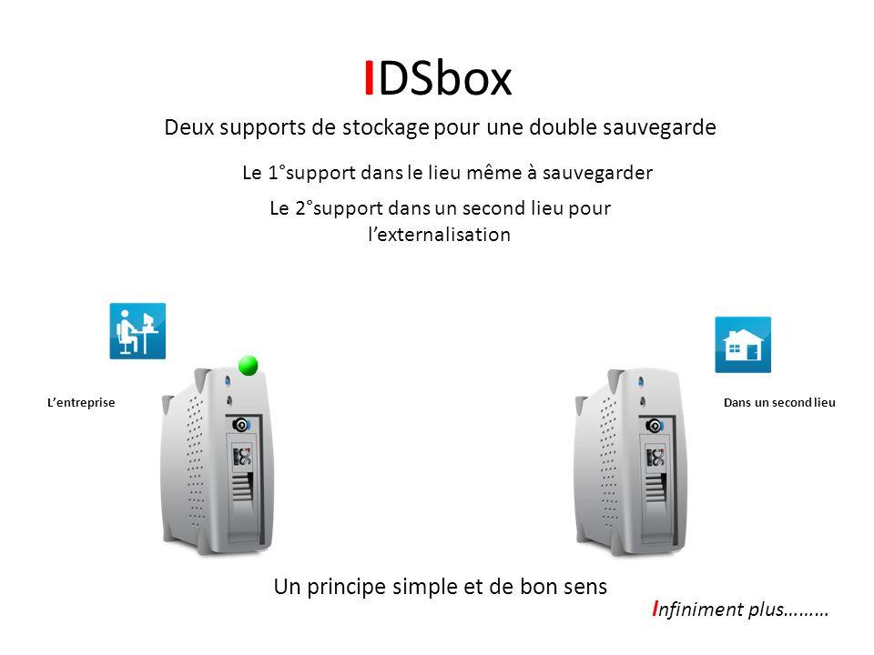 IDSbox Le second support de stockage est placé dans un lieu choisi par lutilisateur -Dans un second site professionnel -Dans les locaux de son prestataire -Dans un data center -Tout simplement chez lui -Ou dans un espace Cloud La Liberté dexternalisation I nfiniment plus………