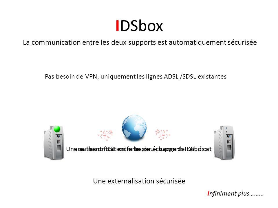 IDSbox La communication entre les deux supports est automatiquement sécurisée Une externalisation sécurisée Une liaison SSL entre les deux supports IDSbox Une authentification forte par échange de certificat Pas besoin de VPN, uniquement les lignes ADSL /SDSL existantes une liaison SSL entre les deux supports IDSboxUne authentification forte par échange de certificat I nfiniment plus………