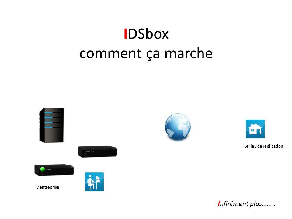 IDSbox comment ça marche I nfiniment plus……… Lentreprise Le lieu de réplication Les deux supports IDSbox sont dabord installés sur le lieu professionn