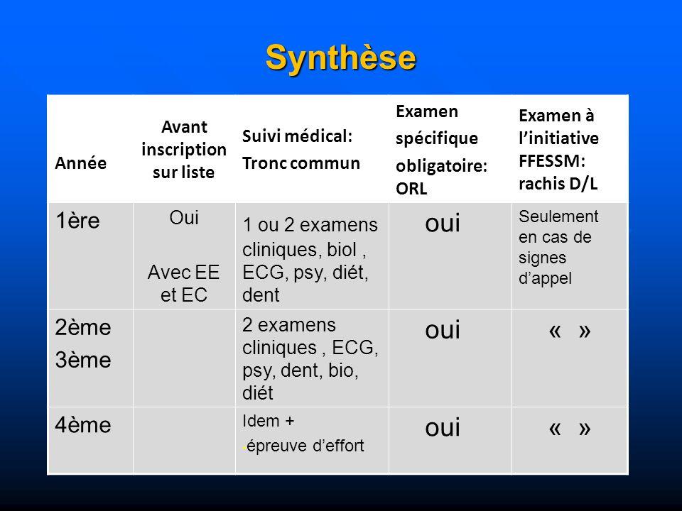 Synthèse Année Avant inscription sur liste Suivi médical: Tronc commun Examen spécifique obligatoire: ORL Examen à linitiative FFESSM: rachis D/L 1ère