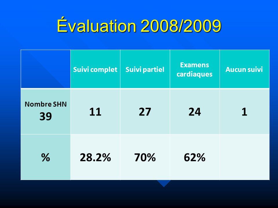 Évaluation 2008/2009 Suivi completSuivi partiel Examens cardiaques Aucun suivi Nombre SHN 39 1127241 %28.2%70%62%
