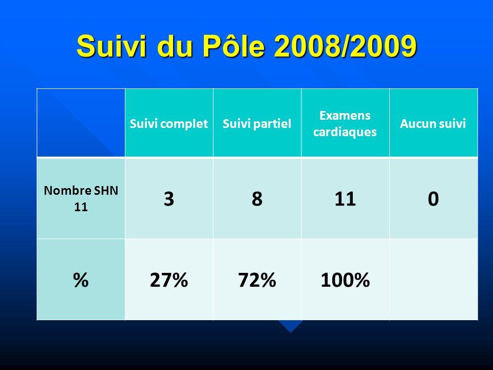 Suivi du Pôle 2008/2009 Suivi completSuivi partiel Examens cardiaques Aucun suivi Nombre SHN 11 38 0 %27%72%100%