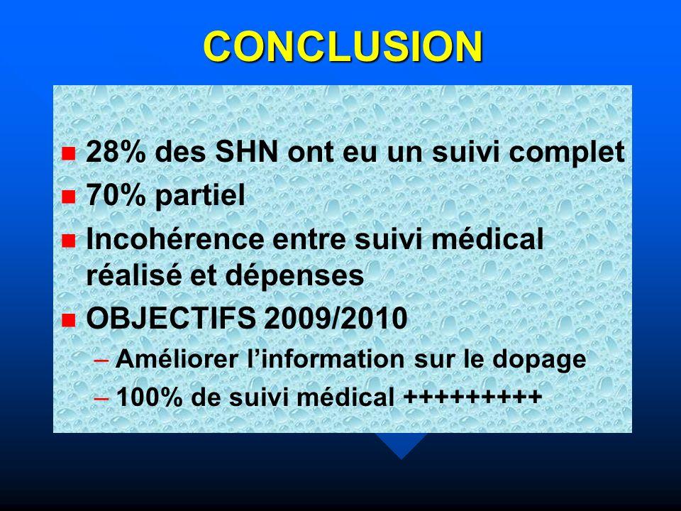 CONCLUSION 28% des SHN ont eu un suivi complet 70% partiel Incohérence entre suivi médical réalisé et dépenses OBJECTIFS 2009/2010 – –Améliorer linfor