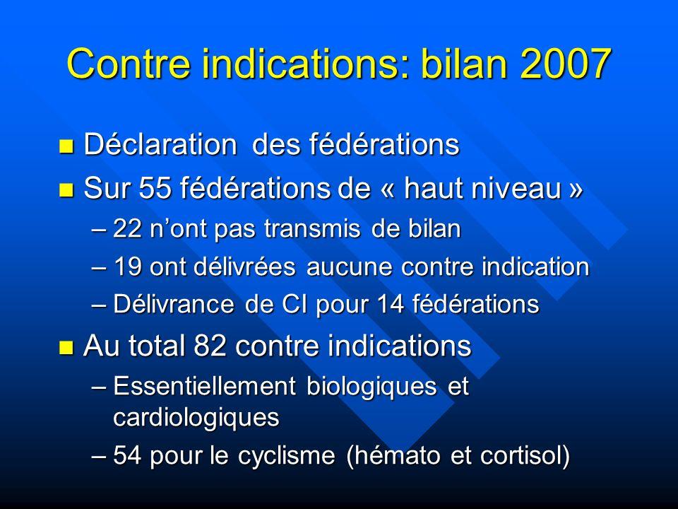 Contre indications: bilan 2007 Déclaration des fédérations Déclaration des fédérations Sur 55 fédérations de « haut niveau » Sur 55 fédérations de « h