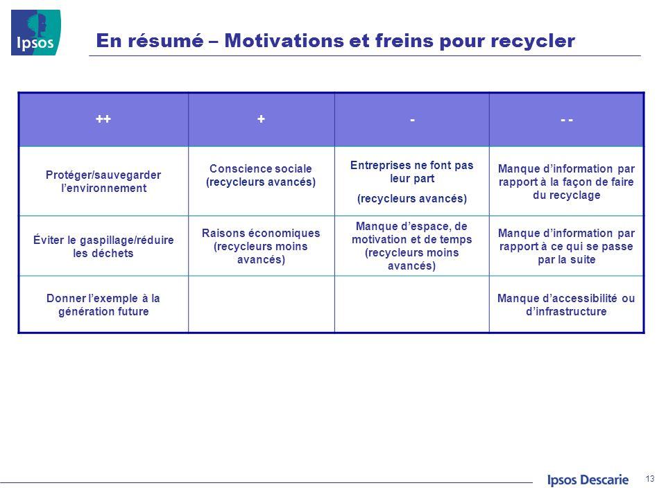 En résumé – Motivations et freins pour recycler 13 +++-- Protéger/sauvegarder lenvironnement Conscience sociale (recycleurs avancés) Entreprises ne fo