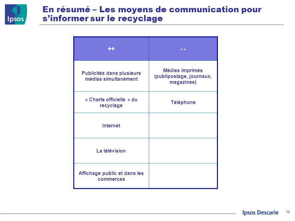 En résumé – Les moyens de communication pour sinformer sur le recyclage 19 ++- Publicités dans plusieurs médias simultanément Médias imprimés (publipo