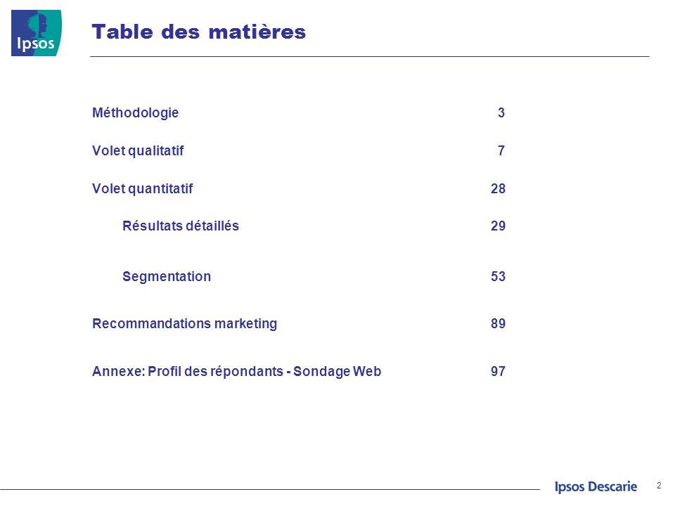 2 Table des matières Méthodologie 3 Volet qualitatif 7 Volet quantitatif28 Résultats détaillés29 Segmentation53 Recommandations marketing89 Annexe: Pr