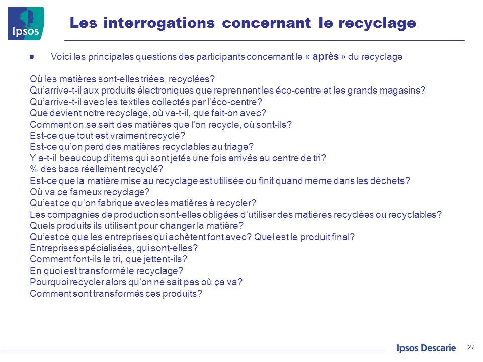 Les interrogations concernant le recyclage 27 Voici les principales questions des participants concernant le « après » du recyclage Où les matières so