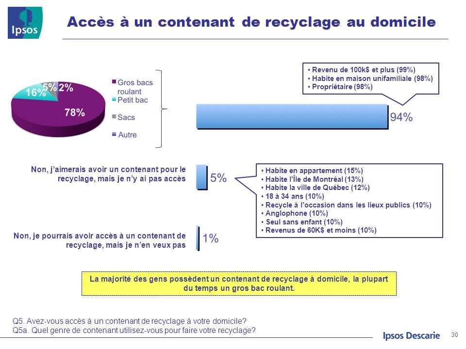 Accès à un contenant de recyclage au domicile 30 Oui Non, jaimerais avoir un contenant pour le recyclage, mais je ny ai pas accès Non, je pourrais avo