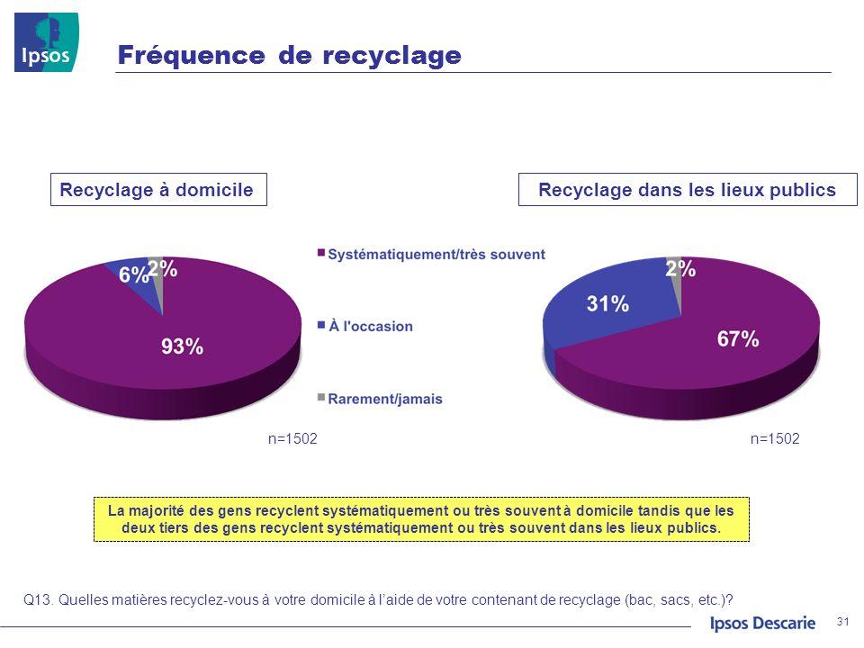 Fréquence de recyclage 31 Q13. Quelles matières recyclez-vous à votre domicile à laide de votre contenant de recyclage (bac, sacs, etc.)? Recyclage à