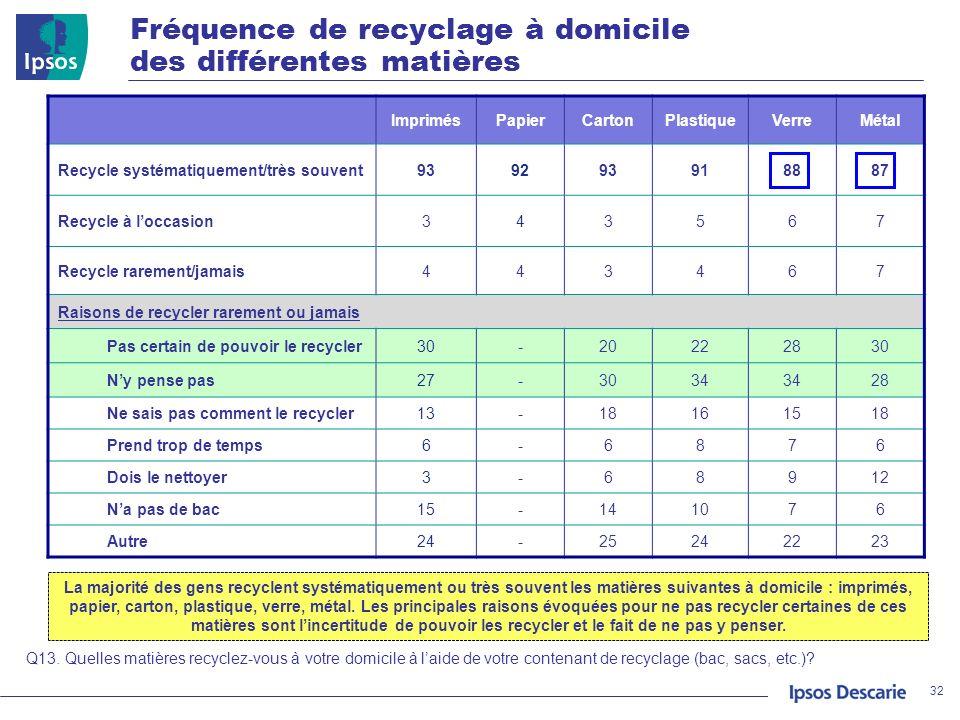 Fréquence de recyclage à domicile des différentes matières 32 Q13. Quelles matières recyclez-vous à votre domicile à laide de votre contenant de recyc