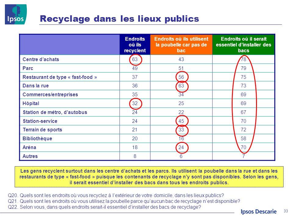 Recyclage dans les lieux publics 33 Q20. Quels sont les endroits où vous recyclez à lextérieur de votre domicile, dans les lieux publics? Q21. Quels s