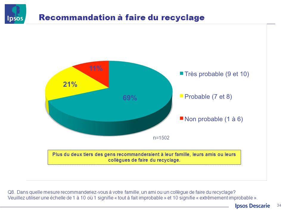Recommandation à faire du recyclage 34 n=1502 Q8. Dans quelle mesure recommanderiez-vous à votre famille, un ami ou un collègue de faire du recyclage?
