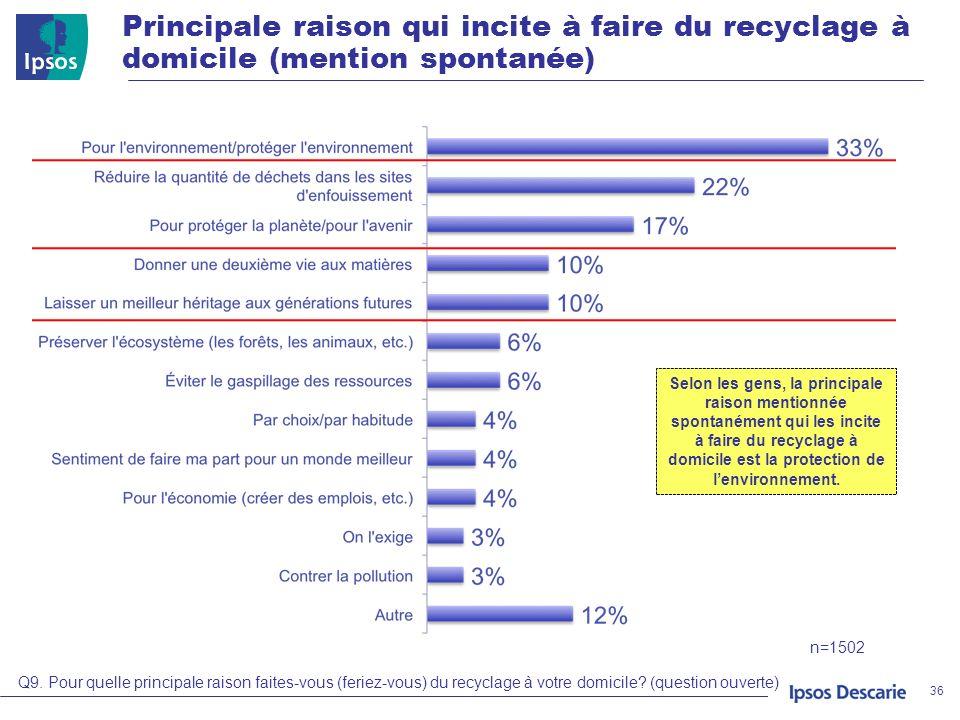 Principale raison qui incite à faire du recyclage à domicile (mention spontanée) 36 Q9. Pour quelle principale raison faites-vous (feriez-vous) du rec