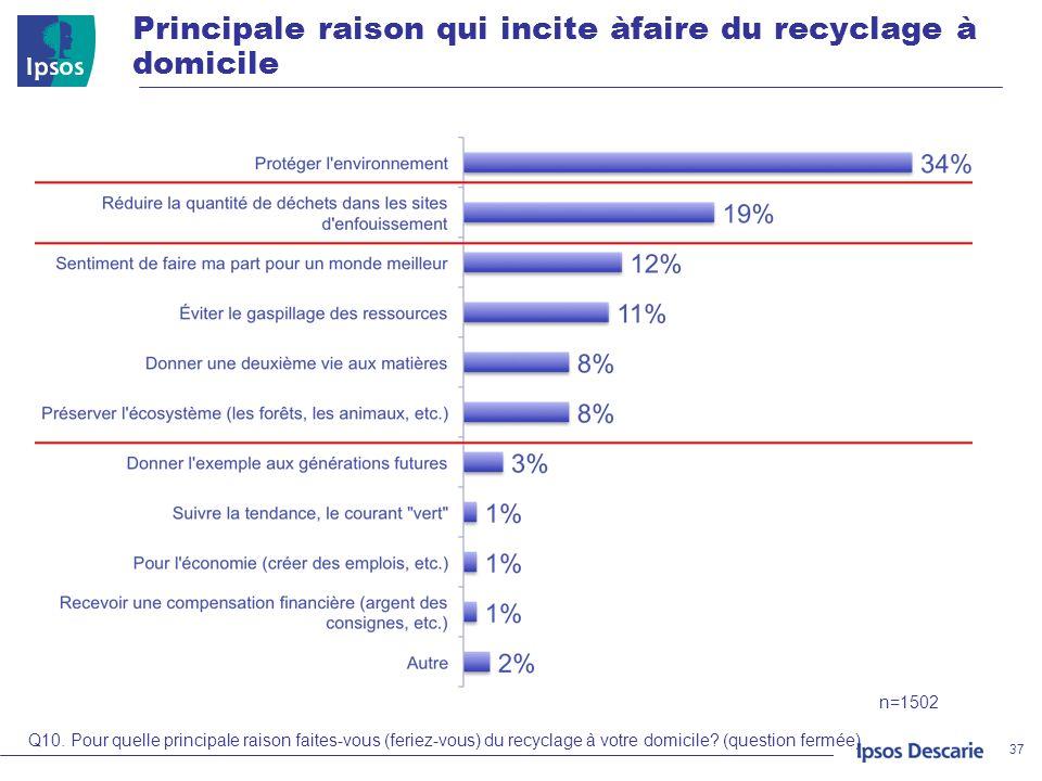 Principale raison qui incite àfaire du recyclage à domicile 37 Q10. Pour quelle principale raison faites-vous (feriez-vous) du recyclage à votre domic