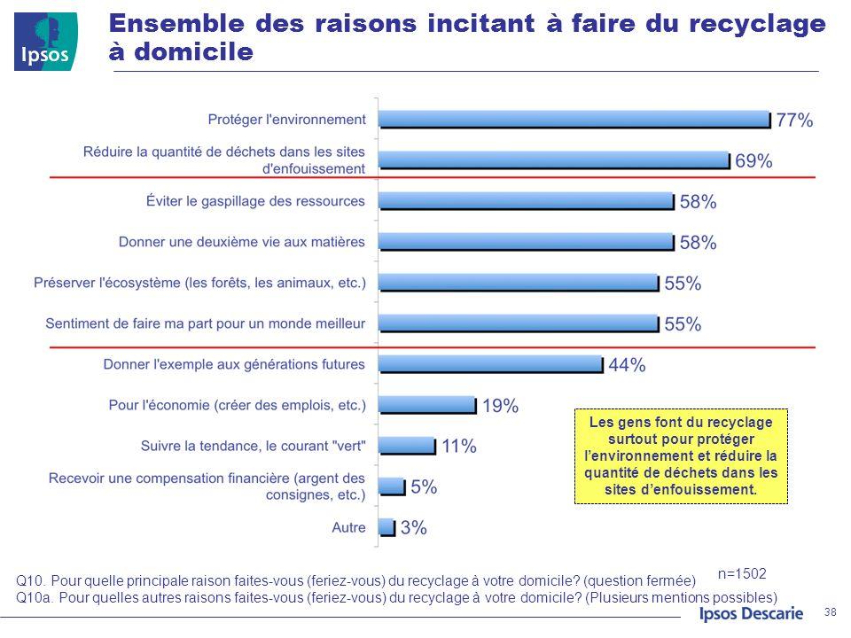Ensemble des raisons incitant à faire du recyclage à domicile 38 Q10. Pour quelle principale raison faites-vous (feriez-vous) du recyclage à votre dom