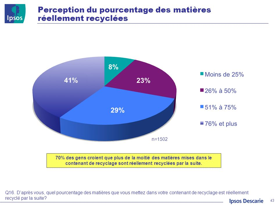 Perception du pourcentage des matières réellement recyclées 43 n=1502 Q16. Daprès vous, quel pourcentage des matières que vous mettez dans votre conte