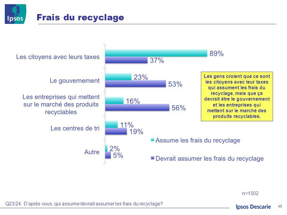 Frais du recyclage 46 Q23/24. Daprès vous, qui assume/devrait assumer les frais du recyclage? n=1502 Les gens croient que ce sont les citoyens avec le