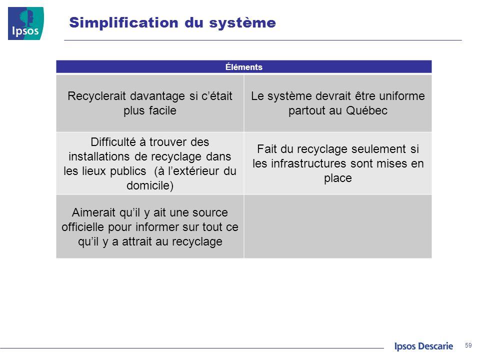 Simplification du système 59 Éléments Recyclerait davantage si cétait plus facile Le système devrait être uniforme partout au Québec Difficulté à trou