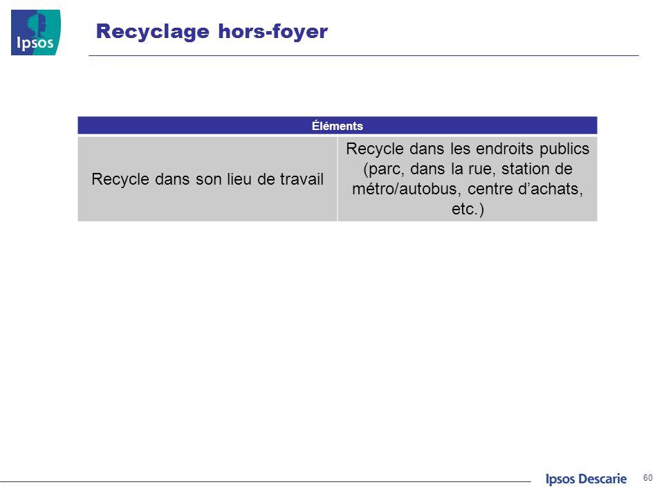 Recyclage hors-foyer 60 Éléments Recycle dans son lieu de travail Recycle dans les endroits publics (parc, dans la rue, station de métro/autobus, cent
