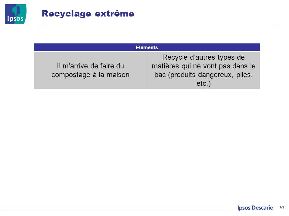 Recyclage extrême 61 Éléments Il marrive de faire du compostage à la maison Recycle dautres types de matières qui ne vont pas dans le bac (produits da