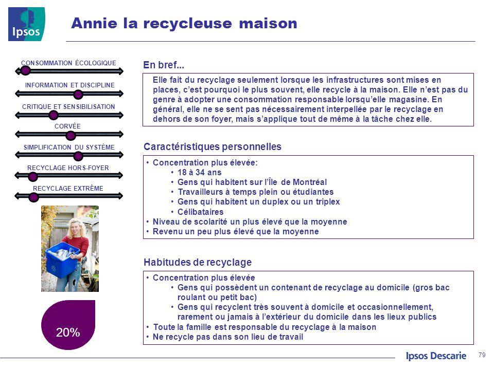 Annie la recycleuse maison 20% 79 INFORMATION ET DISCIPLINE CRITIQUE ET SENSIBILISATION CORVÉE SIMPLIFICATION DU SYSTÈME RECYCLAGE HORS-FOYER RECYCLAG