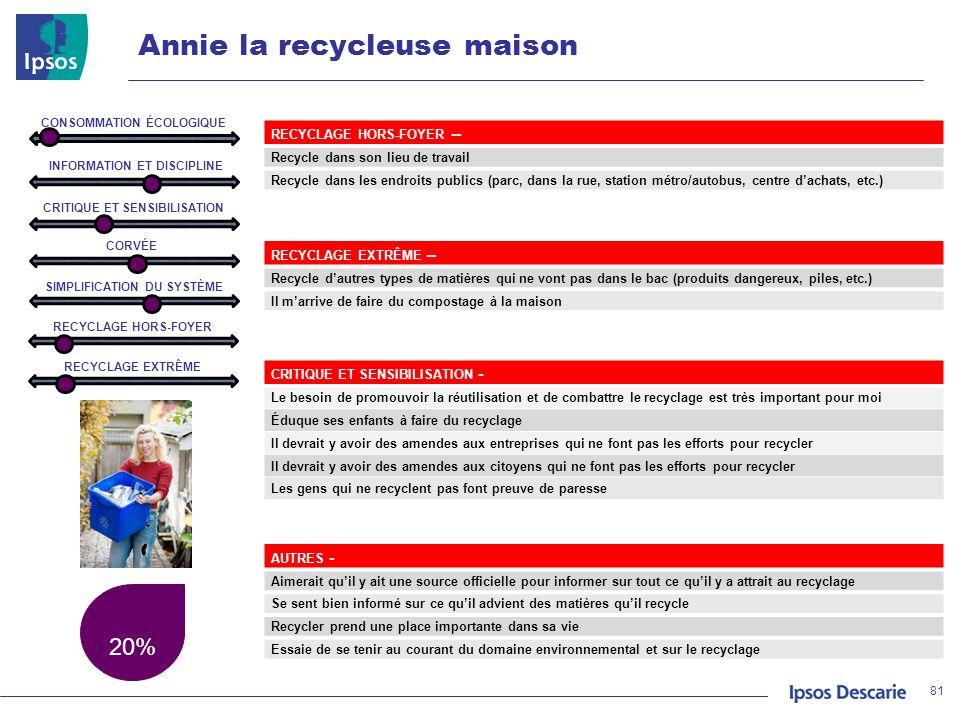 20% 81 CRITIQUE ET SENSIBILISATION - Le besoin de promouvoir la réutilisation et de combattre le recyclage est très important pour moi Éduque ses enfa