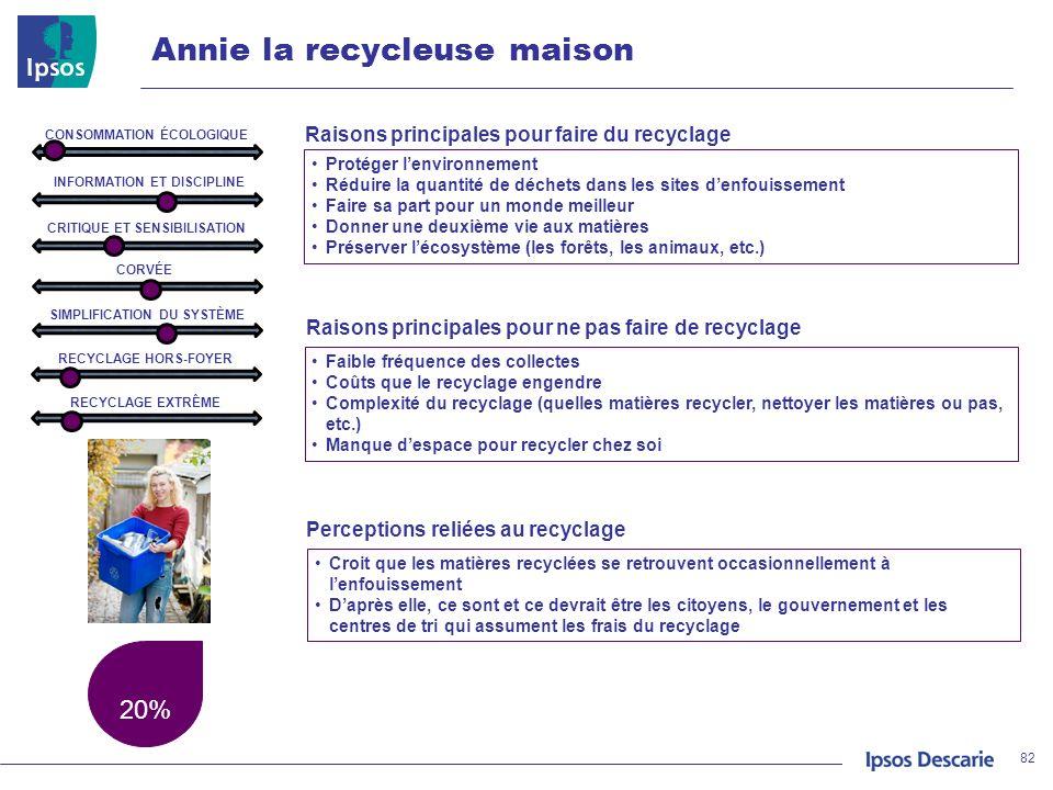 Annie la recycleuse maison 20% 82 Protéger lenvironnement Réduire la quantité de déchets dans les sites denfouissement Faire sa part pour un monde mei