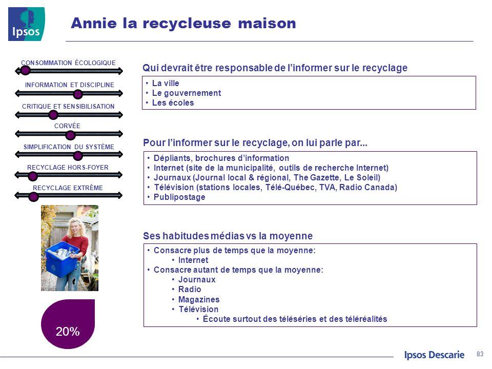 Annie la recycleuse maison 20% 83 La ville Le gouvernement Les écoles Qui devrait être responsable de linformer sur le recyclage Pour linformer sur le