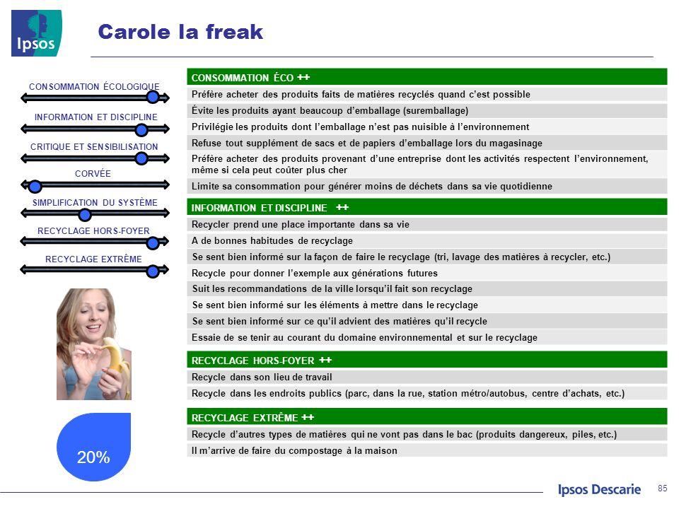 Carole la freak 20% 85 CONSOMMATION ÉCO ++ Préfère acheter des produits faits de matières recyclés quand cest possible Évite les produits ayant beauco