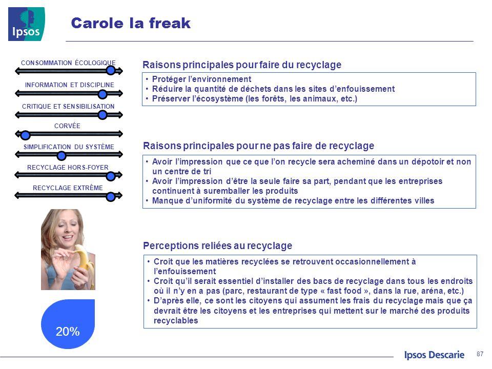 Carole la freak 20% 87 INFORMATION ET DISCIPLINE CRITIQUE ET SENSIBILISATION CORVÉE SIMPLIFICATION DU SYSTÈME RECYCLAGE HORS-FOYER RECYCLAGE EXTRÊME P