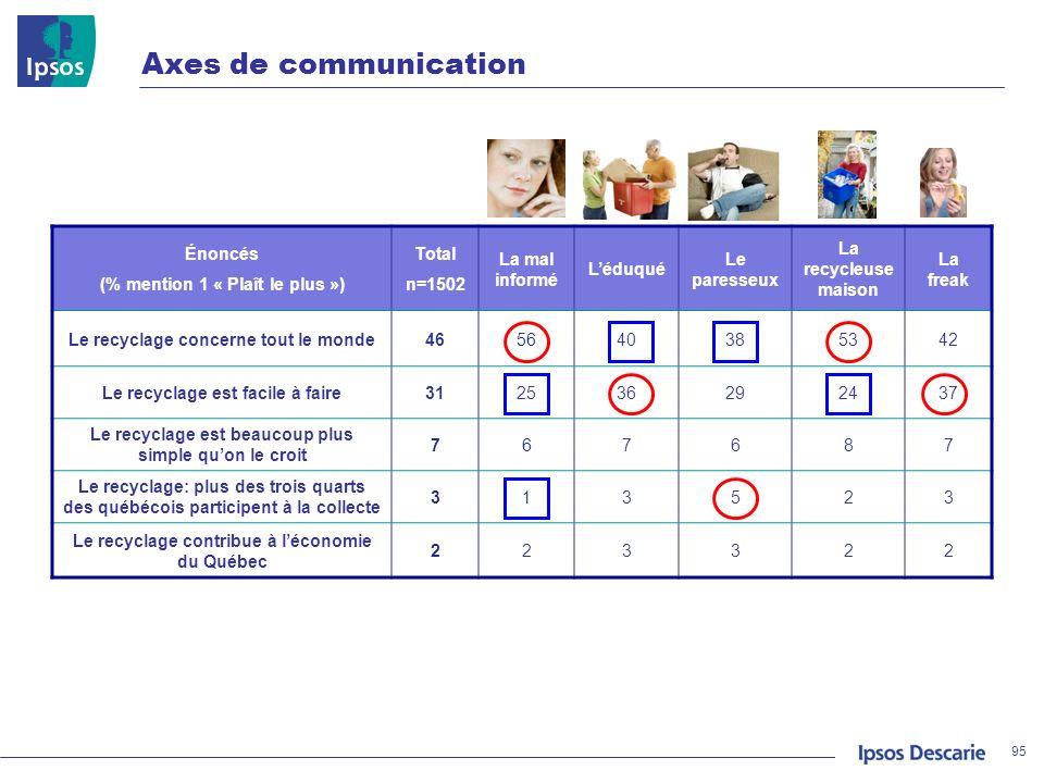 Axes de communication 95 Énoncés (% mention 1 « Plaît le plus ») Total n=1502 La mal informé Léduqué Le paresseux La recycleuse maison La freak Le rec