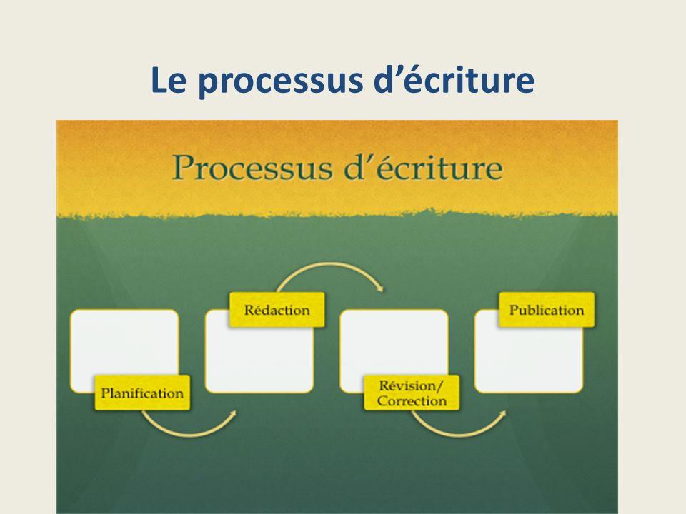 Remue-méninges du processus de lécrit Quels types dactivités retrouve- t-on à chacune des étapes du processus de lécrit?