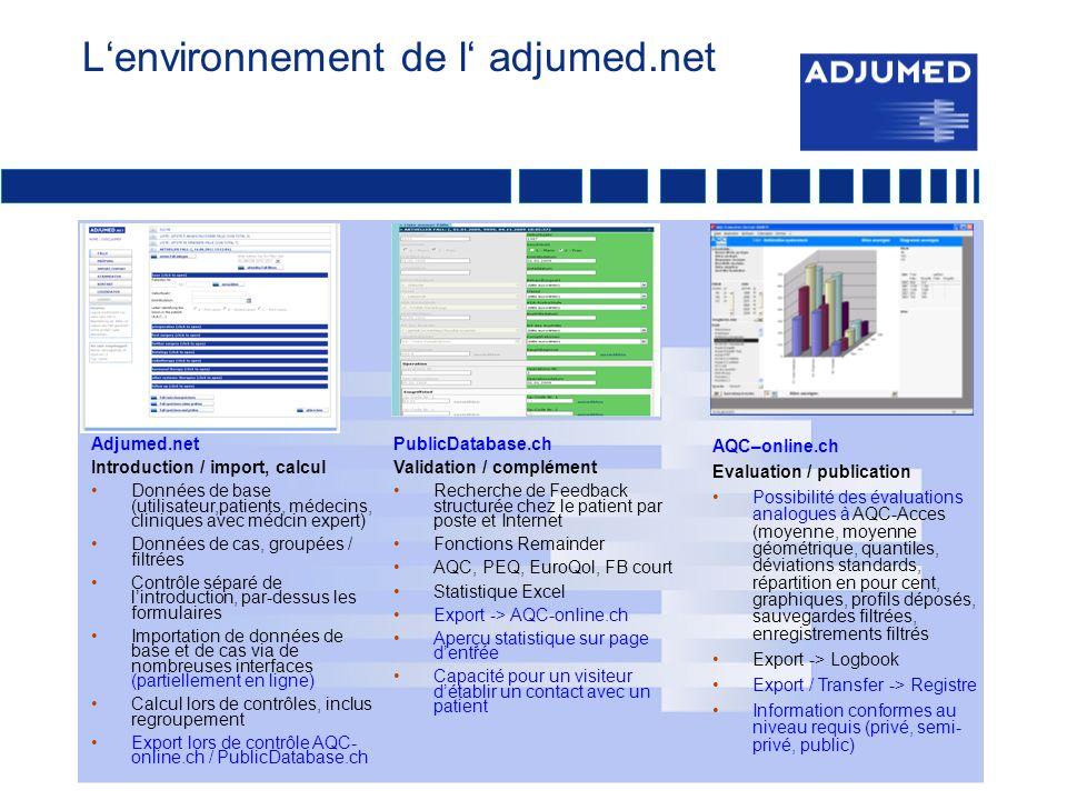 Lenvironnement de l adjumed.net Adjumed.net Introduction / import, calcul Données de base (utilisateur,patients, médecins, cliniques avec médcin expert) Données de cas, groupées / filtrées Contrôle séparé de lintroduction, par-dessus les formulaires Importation de données de base et de cas via de nombreuses interfaces (partiellement en ligne) Calcul lors de contrôles, inclus regroupement Export lors de contrôle AQC- online.ch / PublicDatabase.ch PublicDatabase.ch Validation / complément Recherche de Feedback structurée chez le patient par poste et Internet Fonctions Remainder AQC, PEQ, EuroQol, FB court Statistique Excel Export -> AQC-online.ch Aperçu statistique sur page dentrée Capacité pour un visiteur détablir un contact avec un patient AQC–online.ch Evaluation / publication Possibilité des évaluations analogues à AQC-Acces (moyenne, moyenne géométrique, quantiles, déviations standards, répartition en pour cent, graphiques, profils déposés, sauvegardes filtrées, enregistrements filtrés Export -> Logbook Export / Transfer -> Registre Information conformes au niveau requis (privé, semi- privé, public)