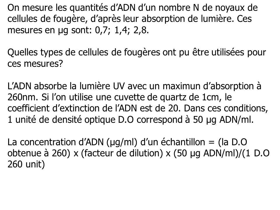 On mesure les quantités dADN dun nombre N de noyaux de cellules de fougère, daprès leur absorption de lumière. Ces mesures en µg sont: 0,7; 1,4; 2,8.