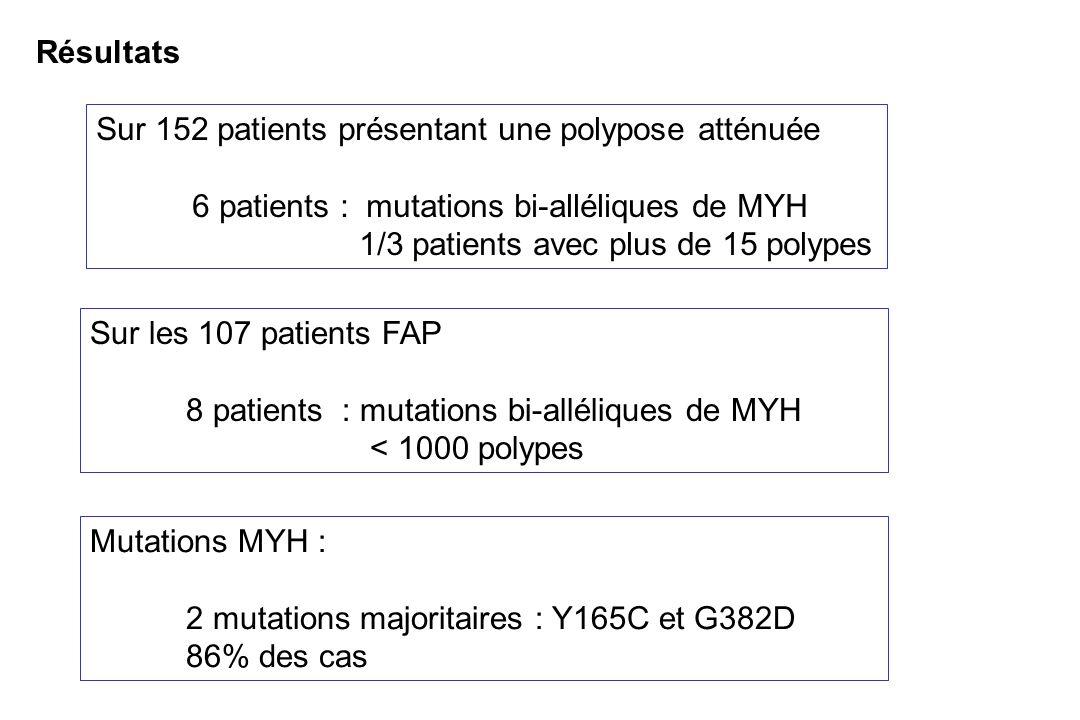 Résultats Sur 152 patients présentant une polypose atténuée 6 patients : mutations bi-alléliques de MYH 1/3 patients avec plus de 15 polypes Sur les 1
