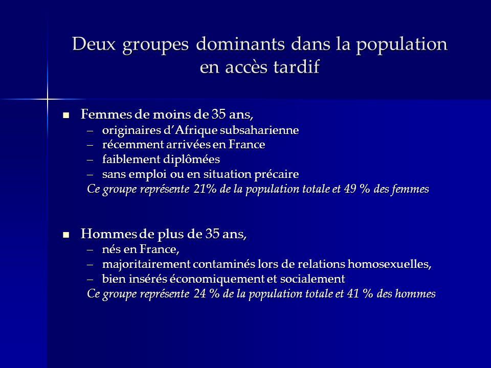 Deux groupes dominants dans la population en accès tardif Femmes de moins de 35 ans, Femmes de moins de 35 ans, –originaires dAfrique subsaharienne –récemment arrivées en France –faiblement diplômées –sans emploi ou en situation précaire Ce groupe représente 21% de la population totale et 49 % des femmes Hommes de plus de 35 ans, Hommes de plus de 35 ans, –nés en France, –majoritairement contaminés lors de relations homosexuelles, –bien insérés économiquement et socialement Ce groupe représente 24 % de la population totale et 41 % des hommes