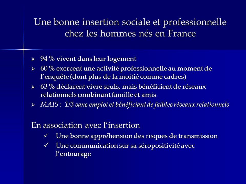 Une bonne insertion sociale et professionnelle chez les hommes nés en France 94 % vivent dans leur logement 94 % vivent dans leur logement 60 % exercent une activité professionnelle au moment de lenquête (dont plus de la moitié comme cadres) 60 % exercent une activité professionnelle au moment de lenquête (dont plus de la moitié comme cadres) 63 % déclarent vivre seuls, mais bénéficient de réseaux relationnels combinant famille et amis 63 % déclarent vivre seuls, mais bénéficient de réseaux relationnels combinant famille et amis 1/3 sans emploi et bénéficiant de faibles réseaux relationnels MAIS : 1/3 sans emploi et bénéficiant de faibles réseaux relationnels En association avec linsertion Une bonne appréhension des risques de transmission Une bonne appréhension des risques de transmission Une communication sur sa séropositivité avec lentourage Une communication sur sa séropositivité avec lentourage