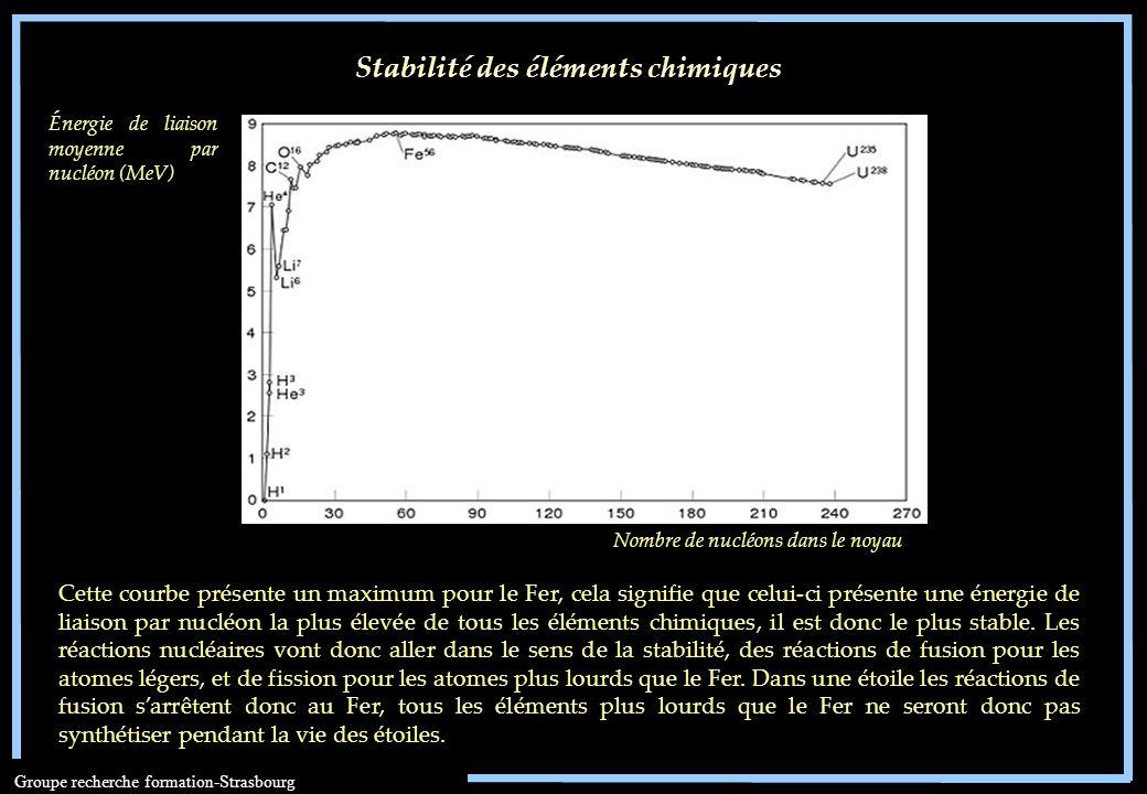 Groupe recherche formation-Strasbourg Énergie de liaison moyenne par nucléon (MeV) Nombre de nucléons dans le noyau Stabilité des éléments chimiques C