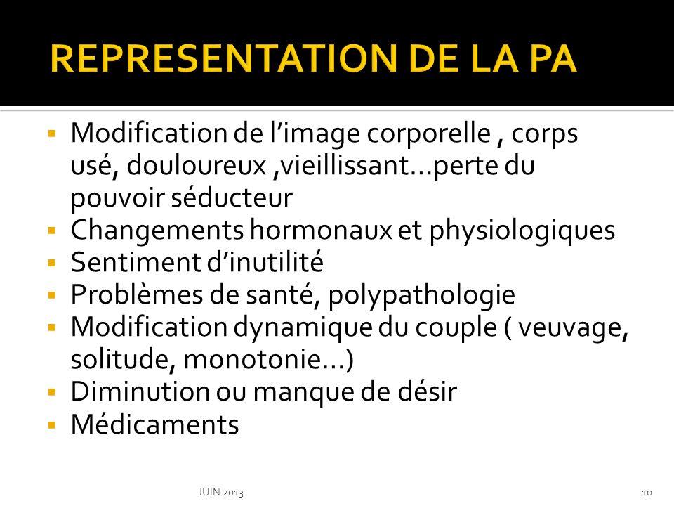 Pas de désir Pas dattirance physique Pas de relation sexuelle Priorité de la PA (la maladie, la mort) Représentation stéréotypée de la PA ( fatiguée, en mauvaise santé…) JUIN 201311