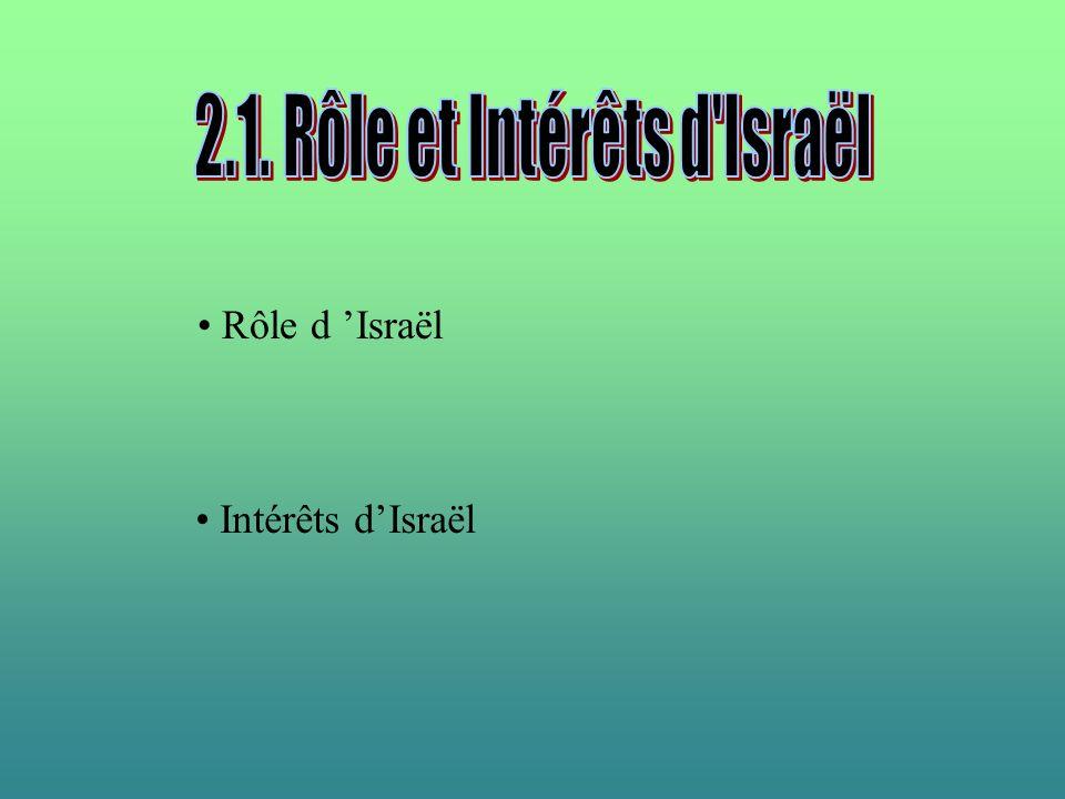 Rôle d Israël Intérêts dIsraël