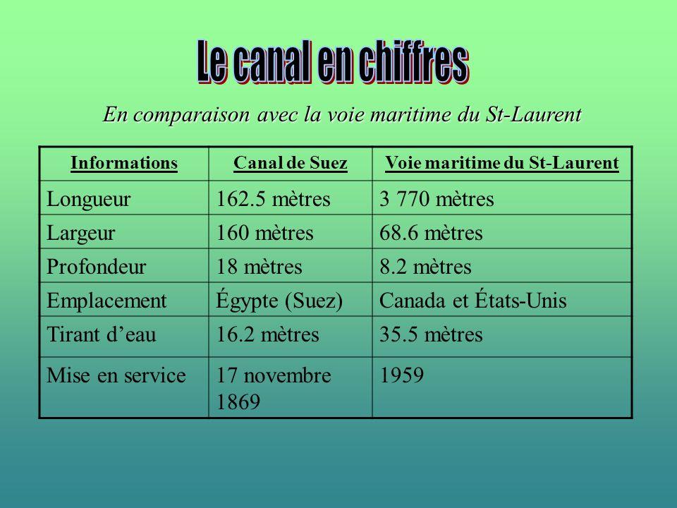 InformationsCanal de SuezVoie maritime du St-Laurent Longueur162.5 mètres3 770 mètres Largeur160 mètres68.6 mètres Profondeur18 mètres8.2 mètres Empla