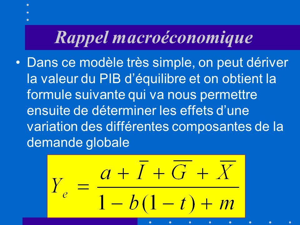 Rappel macroéconomique 3Dans la fonction de consommation, b symbolise la propension marginale à consommer; elle indique laugmentation de la consommati