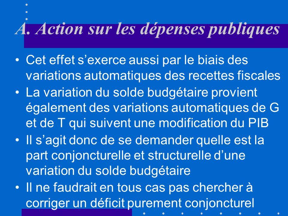 A. Action sur les dépenses publiques … mais on peut aussi supposer que G est une fonction décroissante de Y. Dans ce cas, si Y diminue, le chômage sac