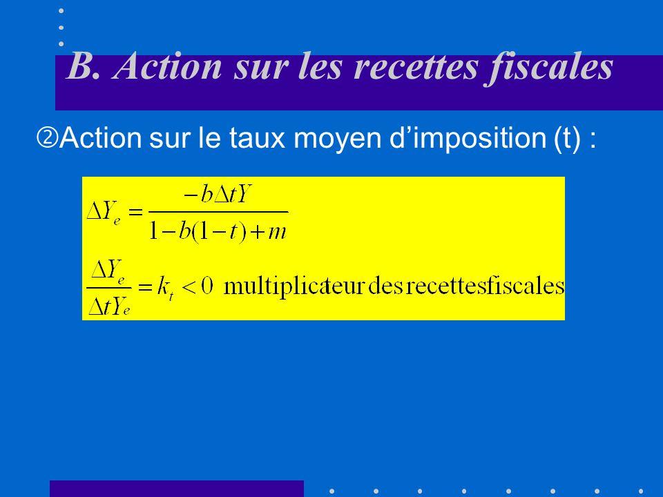 A. Action sur les dépenses publiques Cet effet sexerce aussi par le biais des variations automatiques des recettes fiscales La variation du solde budg