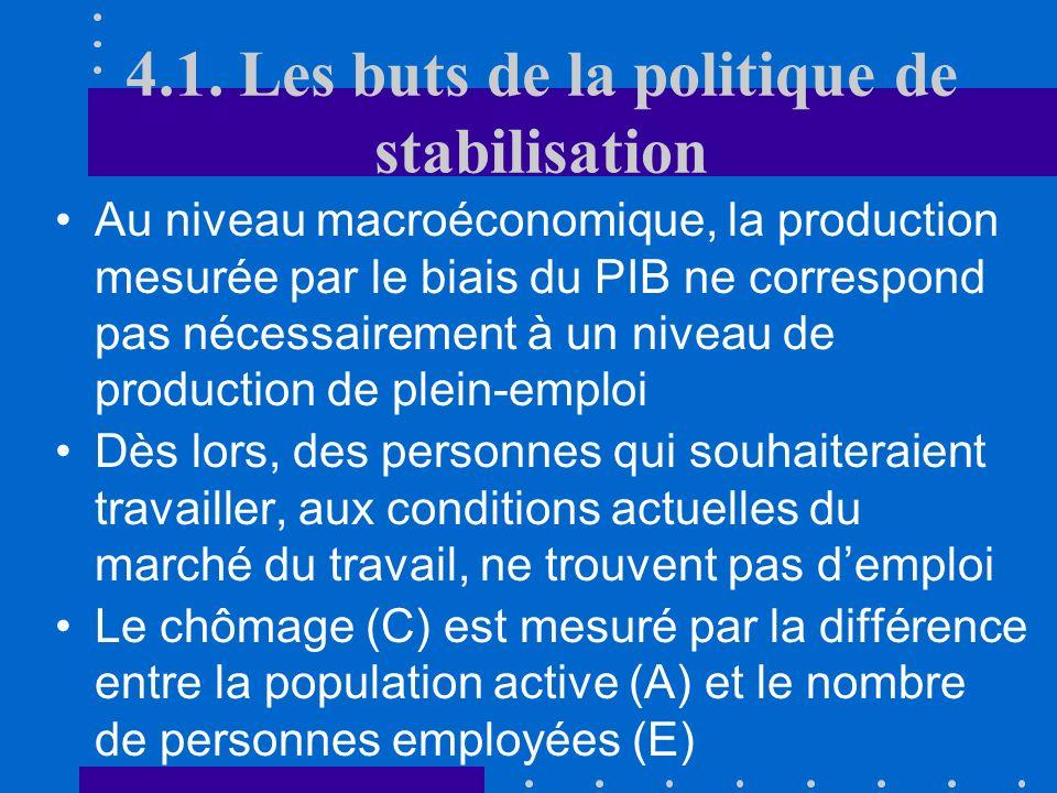 Chapitre 4: La politique de stabilisation macroéconomique DEAMAP- Finances publiques Yves Flückiger