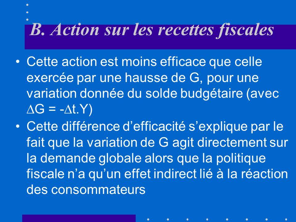 B. Action sur les recettes fiscales Une diminution du taux moyen dimposition se traduit par une hausse du PIB Cette action sur le PIB est indirecte: e