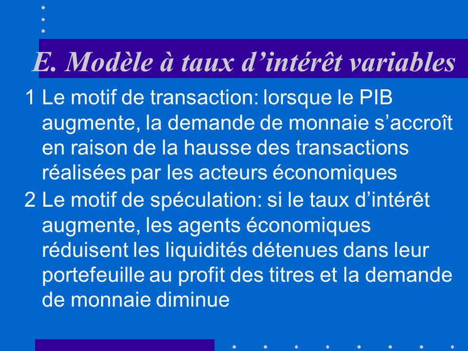 E. Modèle à taux dintérêt variables Pour analyser ce modèle, il faut introduire le marché monétaire Il est en équilibre lorsque loffre réelle de monna